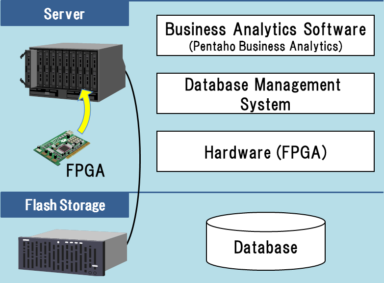 Configuration of the data analytics system